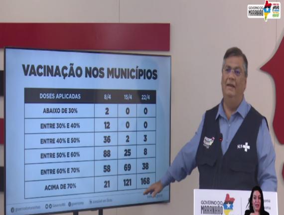 Flávio Dino destaca trabalho da Famem para melhora dos índices de vacinação no Maranhão
