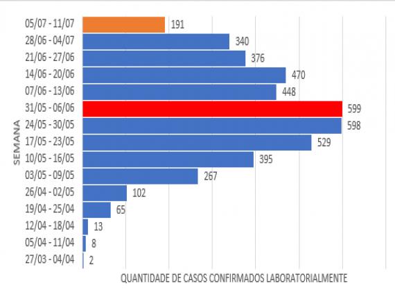Casos notificados em Imperatriz caem 68,11% em relação à semana com maior registro de casos de Covid-19