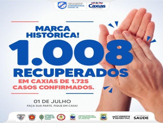 Em Caxias, já são mais de mil recuperados da covid-19